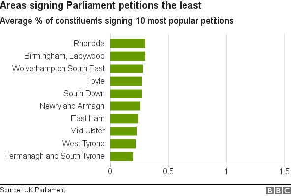 Areas signing petitions the least