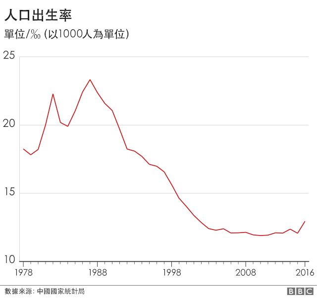 人口出生率