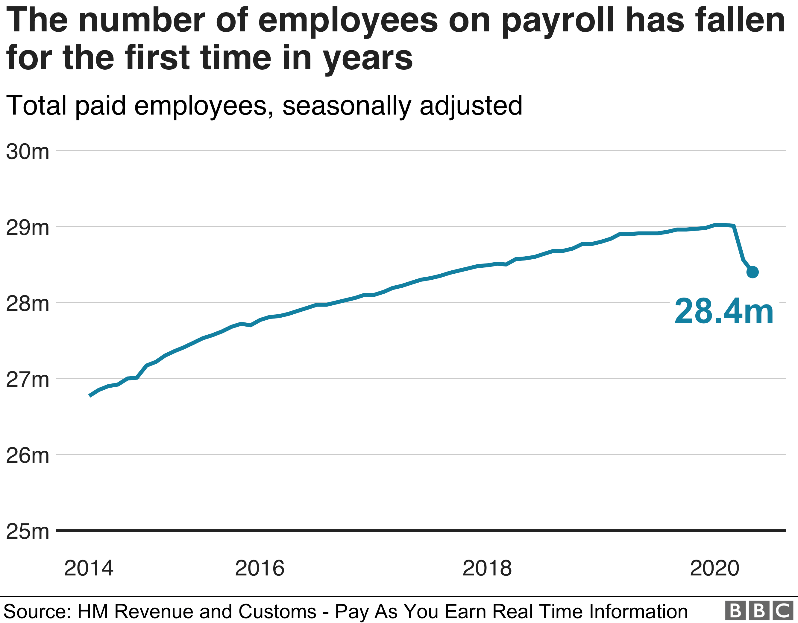 Numbers on payroll