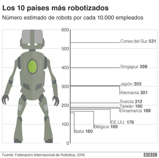0cd89f000ec Qué países tienen más robots en sus fábricas y cuán cierto es que ...