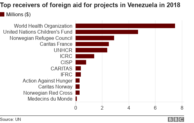 Chart showing which organisations receive the most aid for projects in Venezuela
