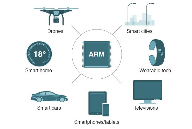 ARM chips are used in a wide variety of modern devices including smartphones, televisions, cars, smart homes and cities and wearable tech