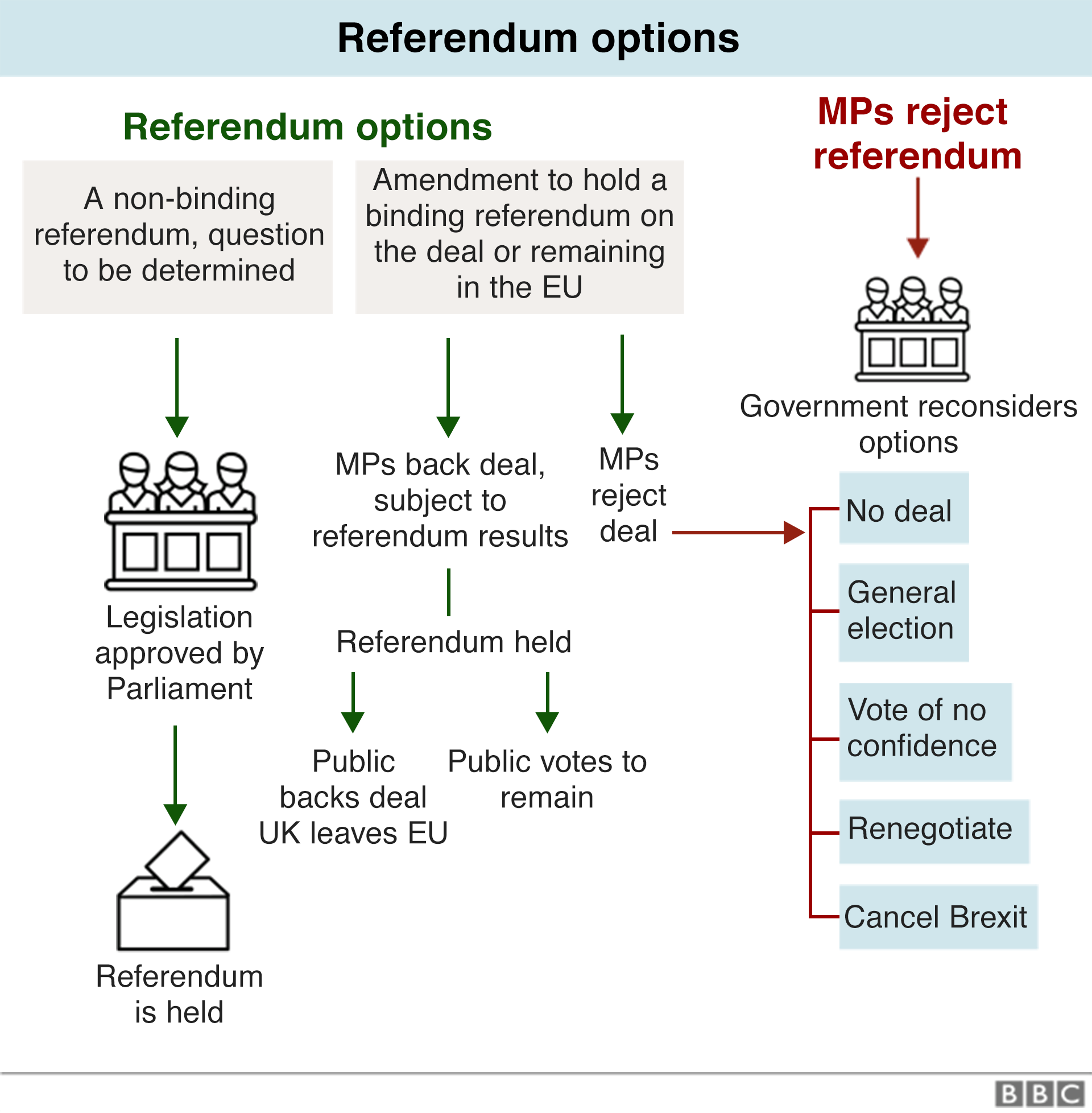 Великобритания уже вышла из ЕС, кто-нибудь заметил? _106232257_brexit_flowcharts_rederendum_options_29mar_640-nc