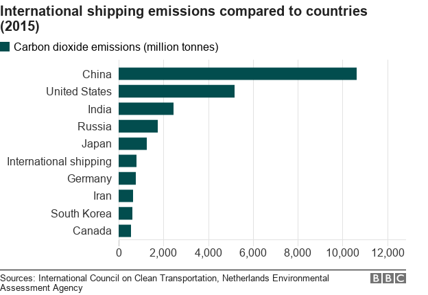 Chart showing countries that produce the most CO2, including international shipping.
