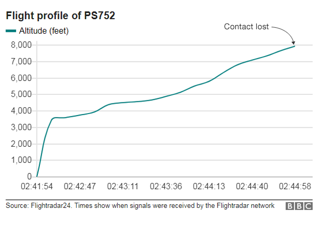 Flight profile