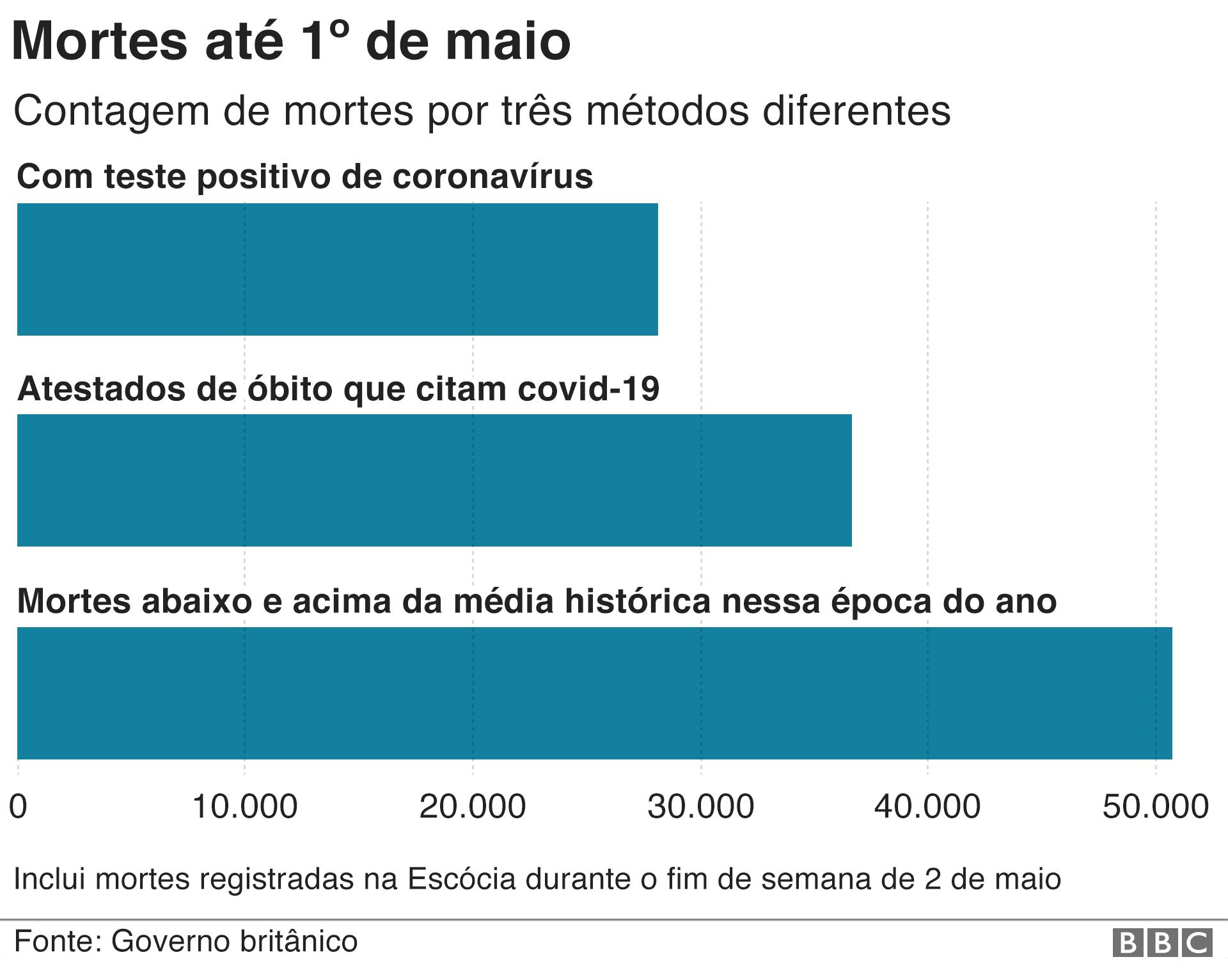 gráfico mostra 3 maneiras de contar mortes no reino unido