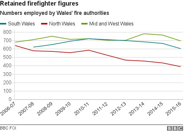 Chart showing rise and fall of retained firefighter employees in Wales