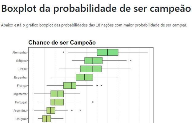Gráfico de probabilidade de cada seleção ser campeã na Copa da Rússia: Alemanha, Bélgica, Brasil, Espanha, França, Inglaterra, Portugal, Argentina e Uruguai.