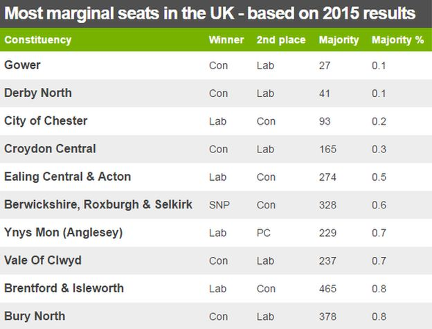 Chart showing the most marginal seats in the UK - based on 2015 results