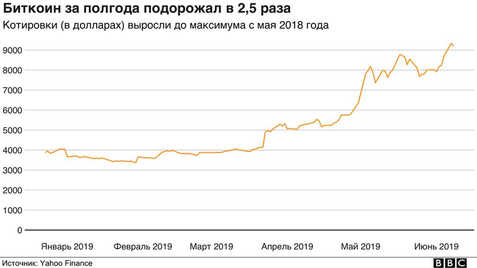 Биткоин сколько выпущено 2019 газета онлайн работа в калуге вакансии