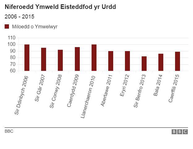 Siart niferoedd ymweld Eisteddfod yr Urdd