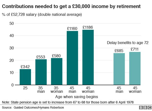 chart for £30,000 pension income