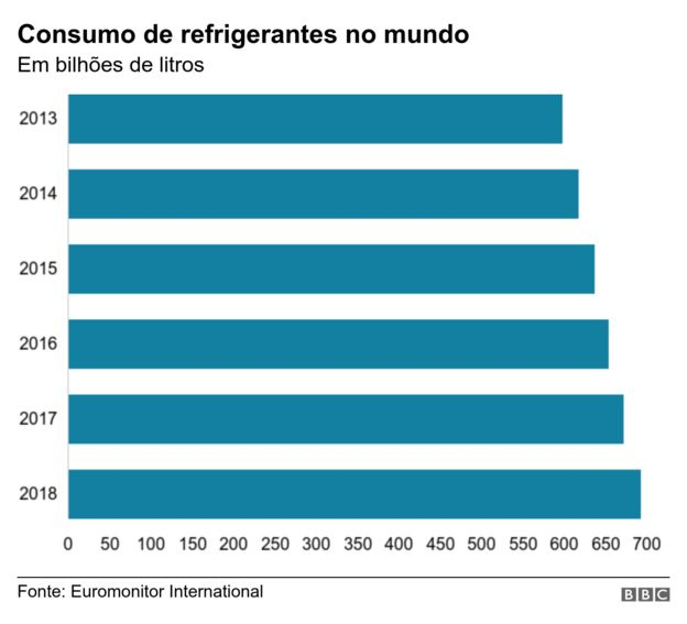 Gráfico mostra o aumento de consumo de refrigerantes no mundo em cinco anos