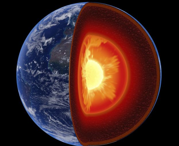 Ilustração que mostra o interior da Terra