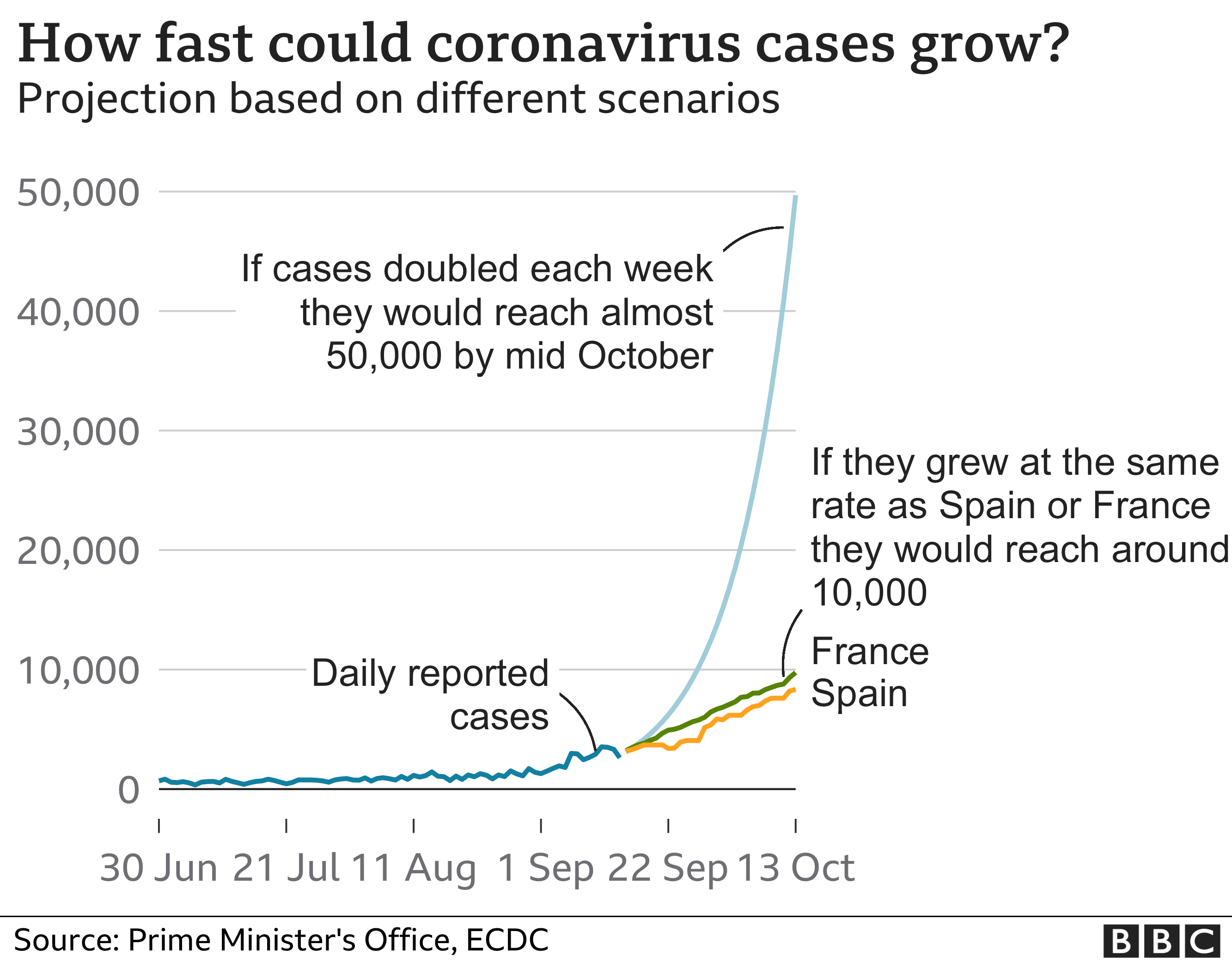 Graph showing how fast coronavirus cases could grow