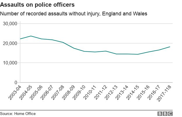 A chart showing the number of assaults on police officers