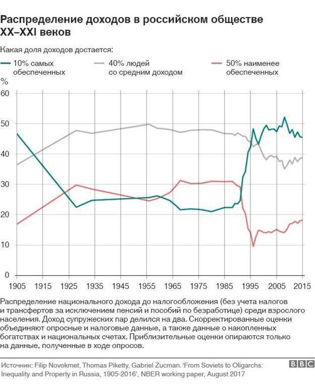 Сколько доходов приходится на разные категории россиян