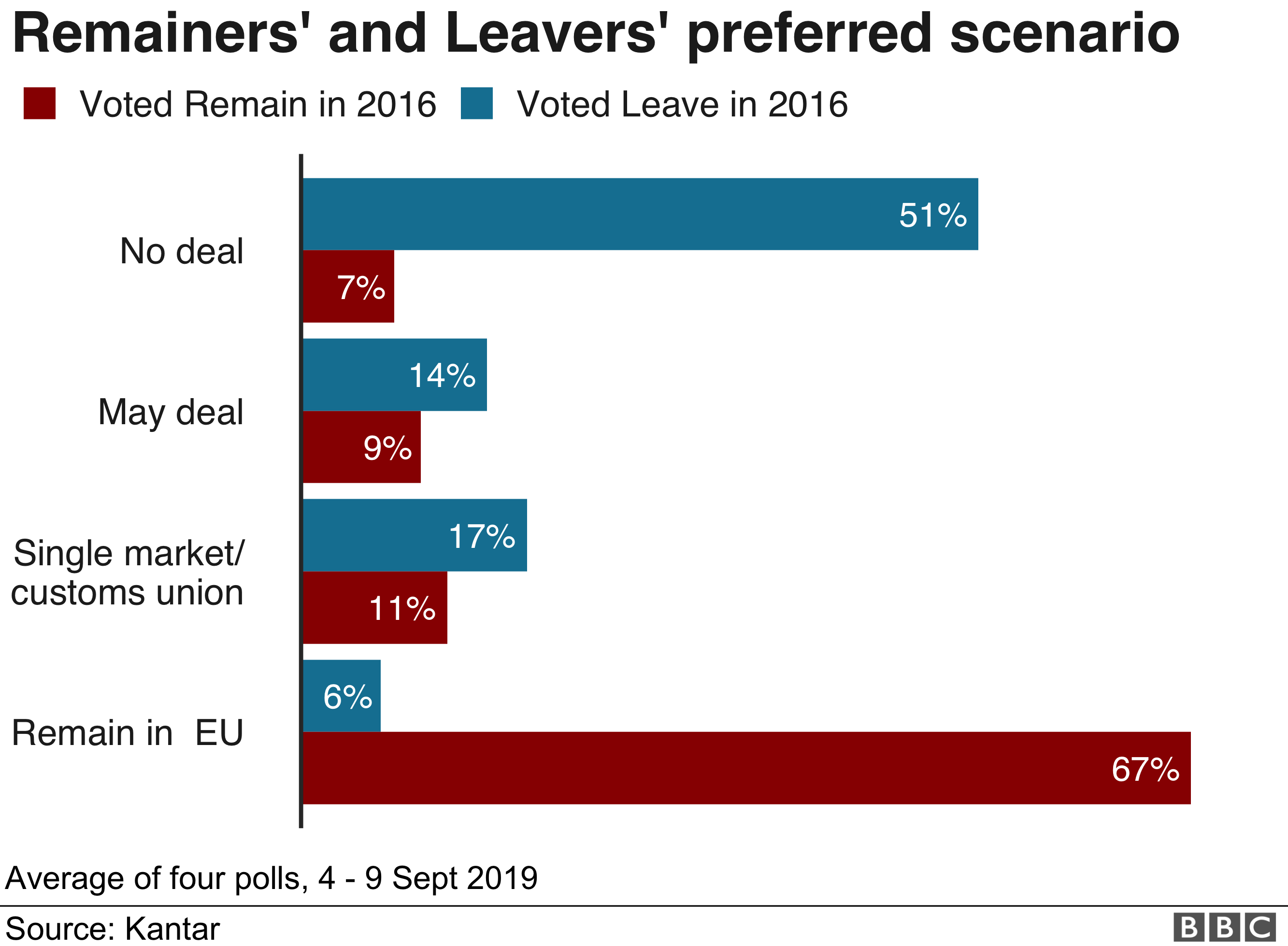 Remainers' and Leavers' preferred scenario