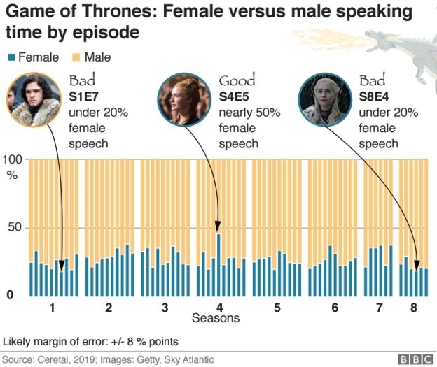 Female v male speech by episode graphic
