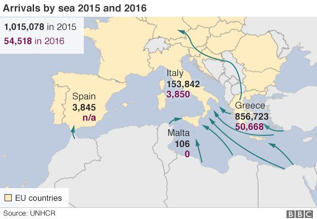 Migrant arrivals