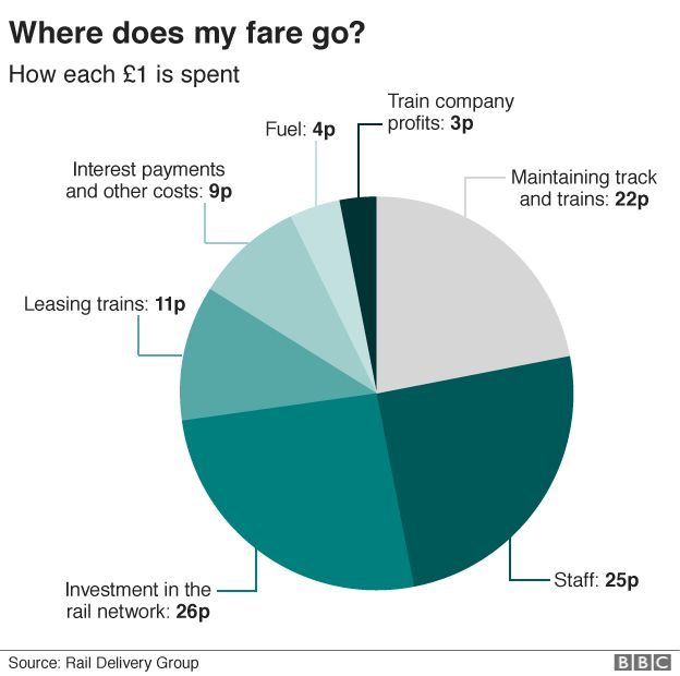 Train fare graphic