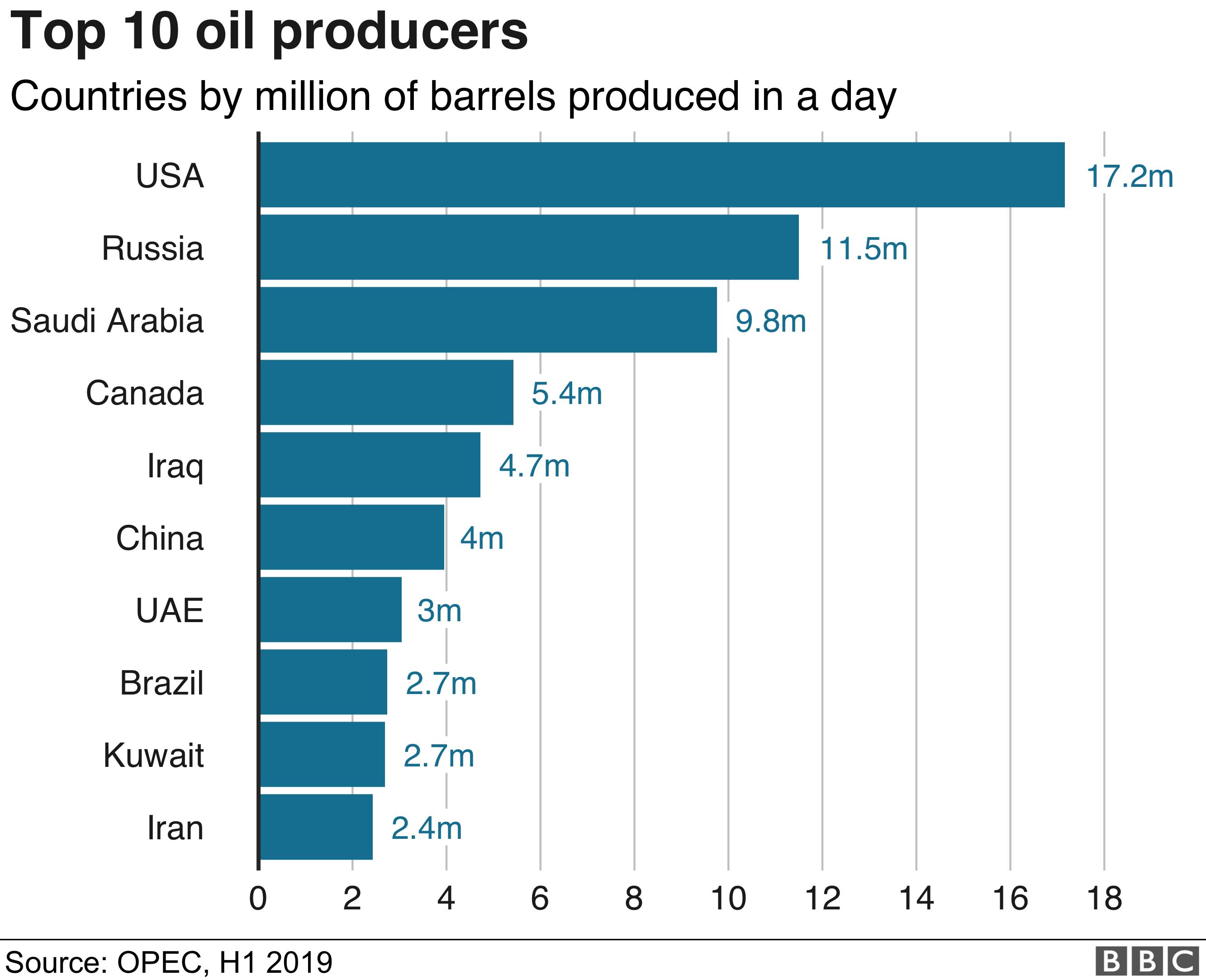 Gráfico mostrando os 10 maiores produtores de petróleo do mundo
