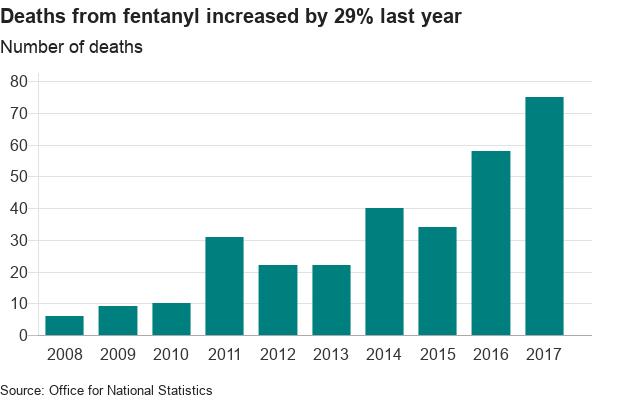 Fentanyl and cocaine drug deaths rise - BBC News