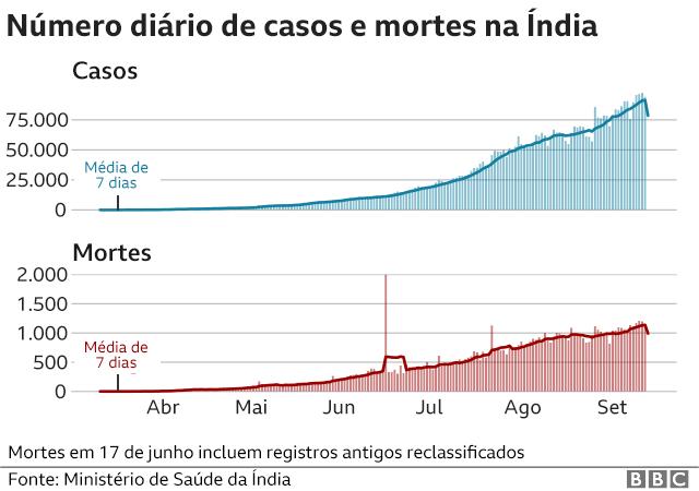 gráficos de casos e mortes na índia