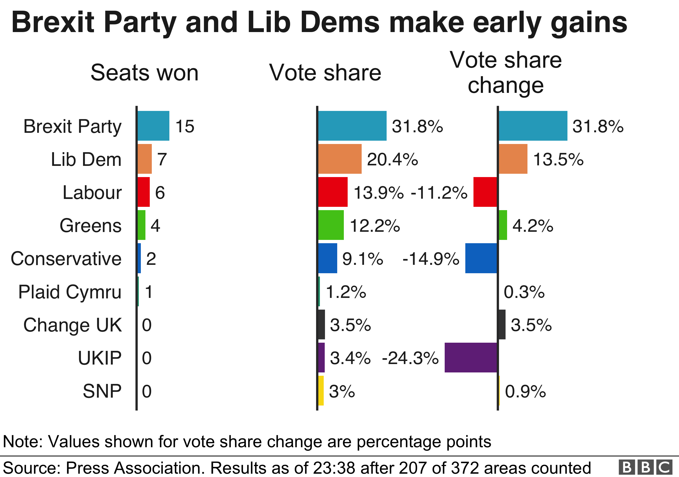 The Brexit Party and Lib Dems have made early gains