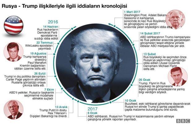 Trump harita