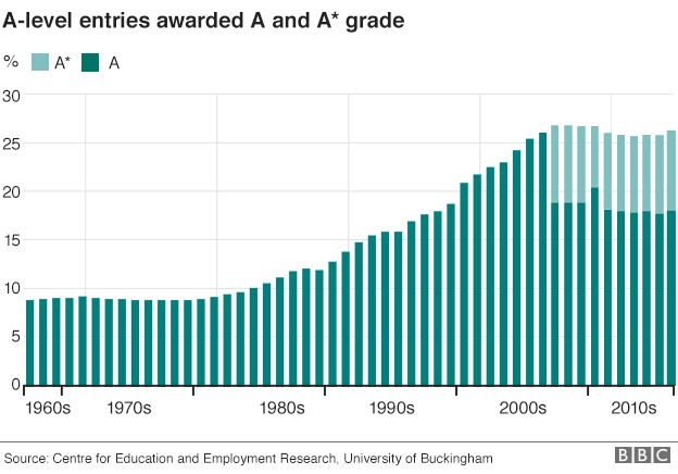 Graphic: A and A* percentages since the 1960s