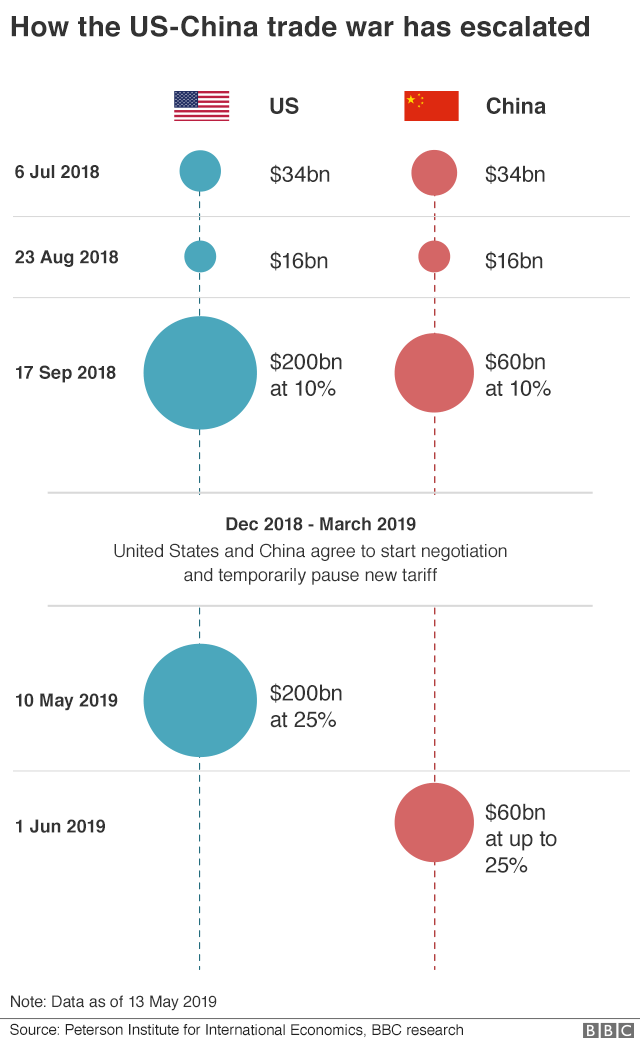 US China trade war graphic