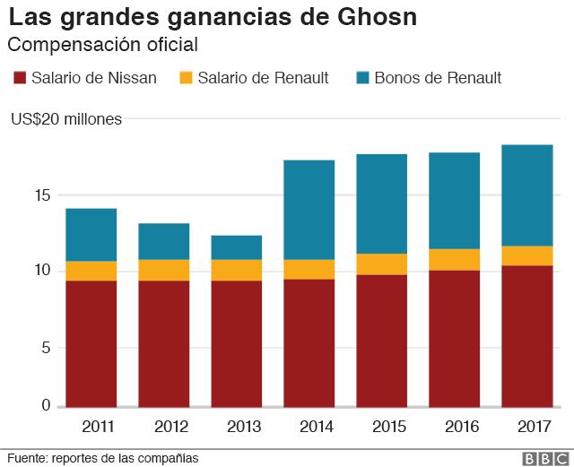 Gráfico pagos de Ghosn.