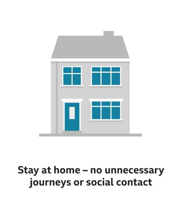 Stay at home – no unnecessary journeys or social contact