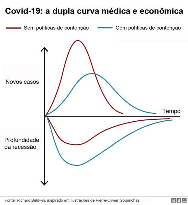 dupla curva