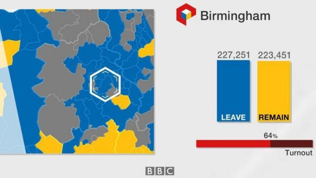 graphic showing birminghams eu referendum vote and turnout