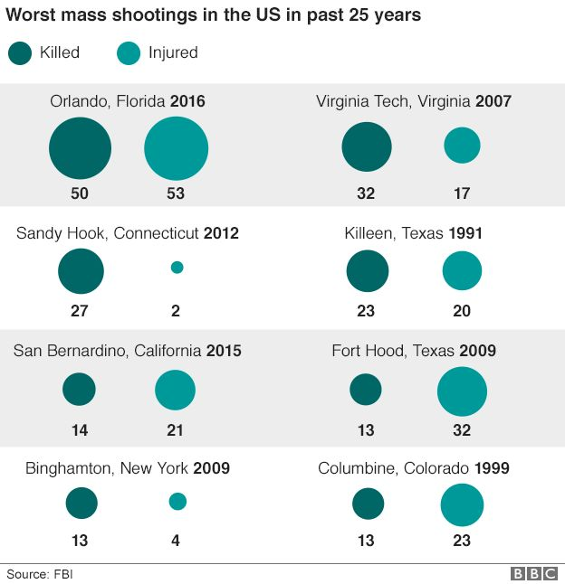Graphic showing the worst mass shootings in the US in the past 25 years