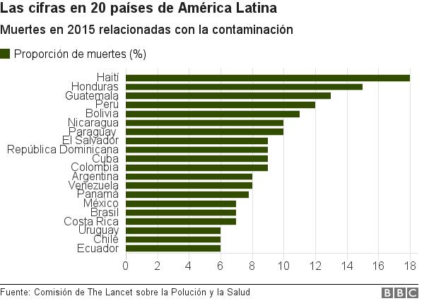 Gráfico de las muertes vinculadas a la contaminación en América Latina en 2015