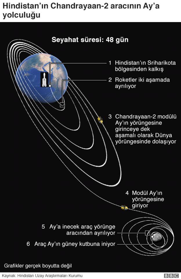 Hindistan Ay'a yolculuk