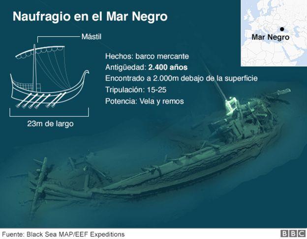 Infografía del barco
