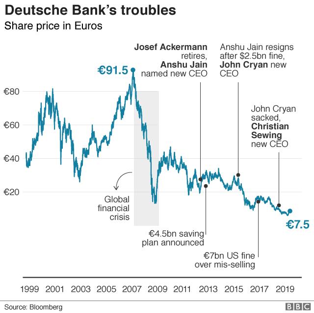 Bankers sent home as Deutsche starts slashing jobs - BBC News