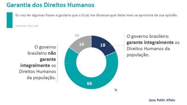 Levantamento do instituto Ipsos sobre direitos humanos