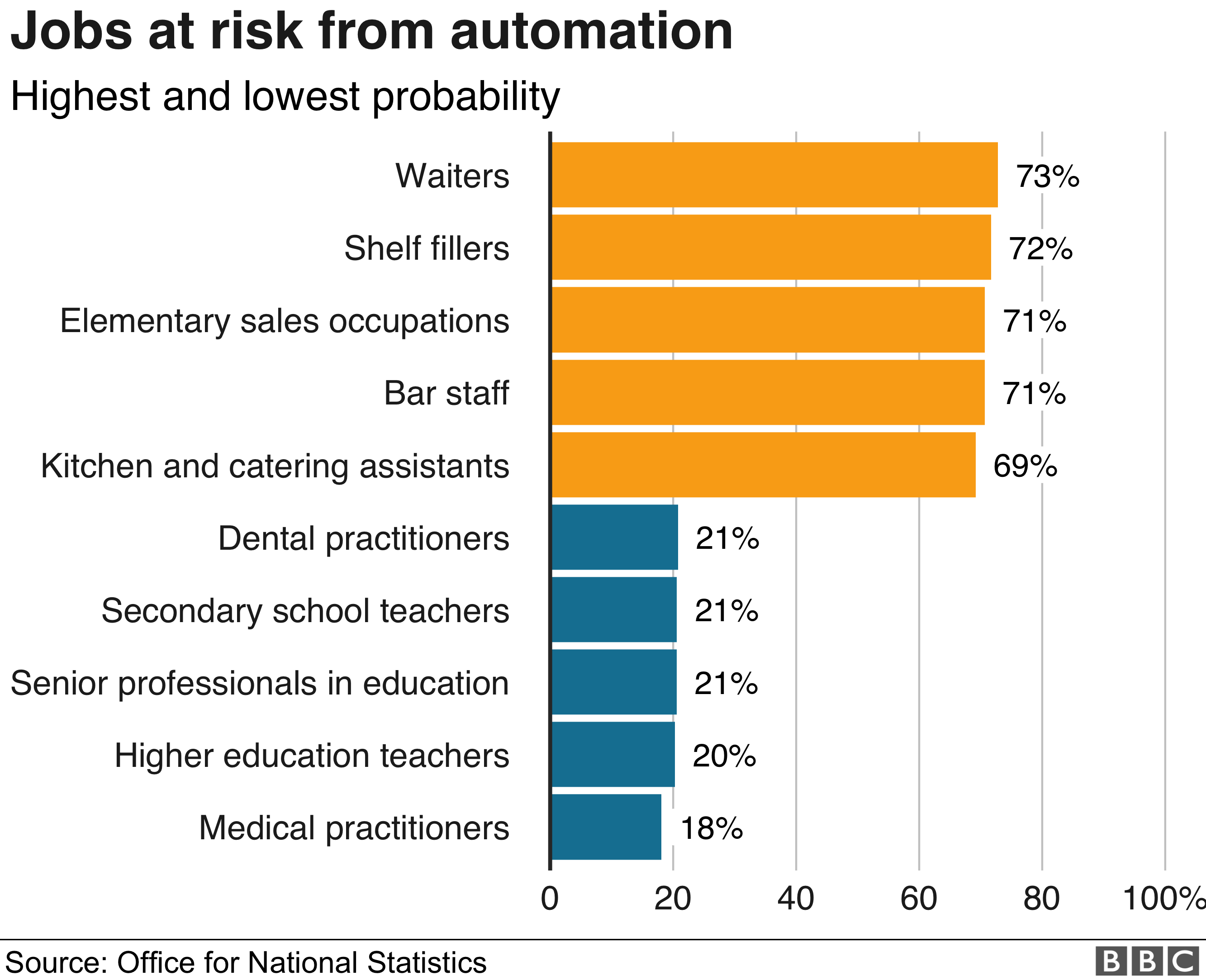 Automation could replace 1 5 million jobs, says ONS - BBC News