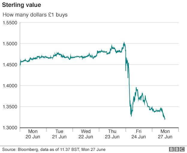 sterling fall vs dollar