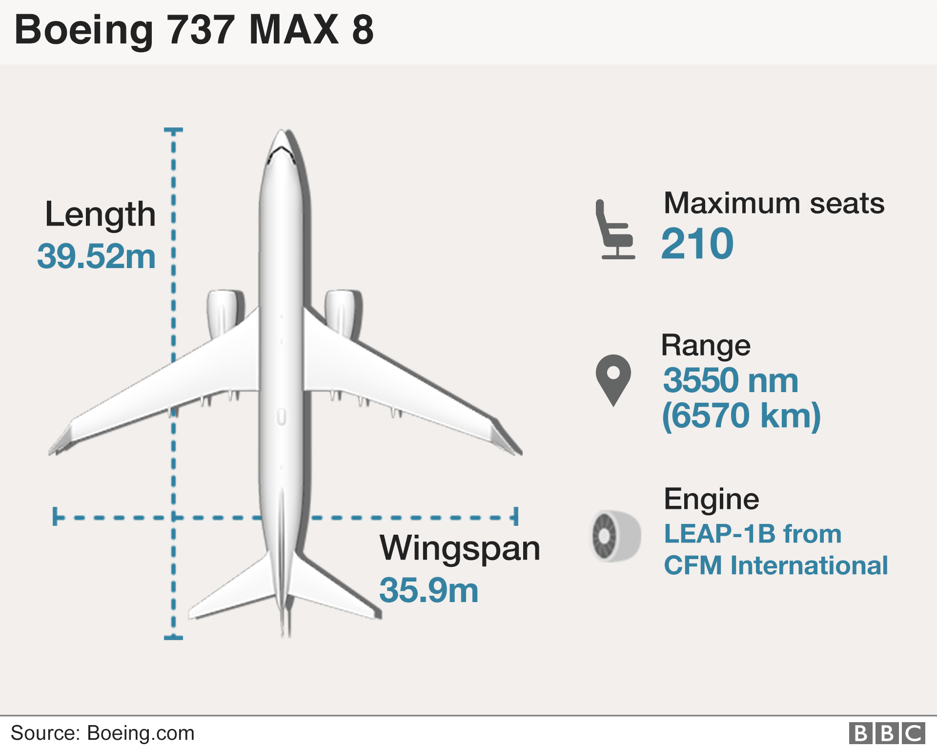 Boeing 737: Singapore bars entry and exit of 737 Max planes