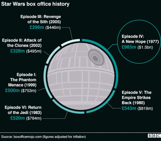 Graphic showing how much previous Star Wars films took at the box office