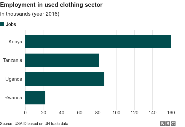 Bar chart showing employment in used clothes sector