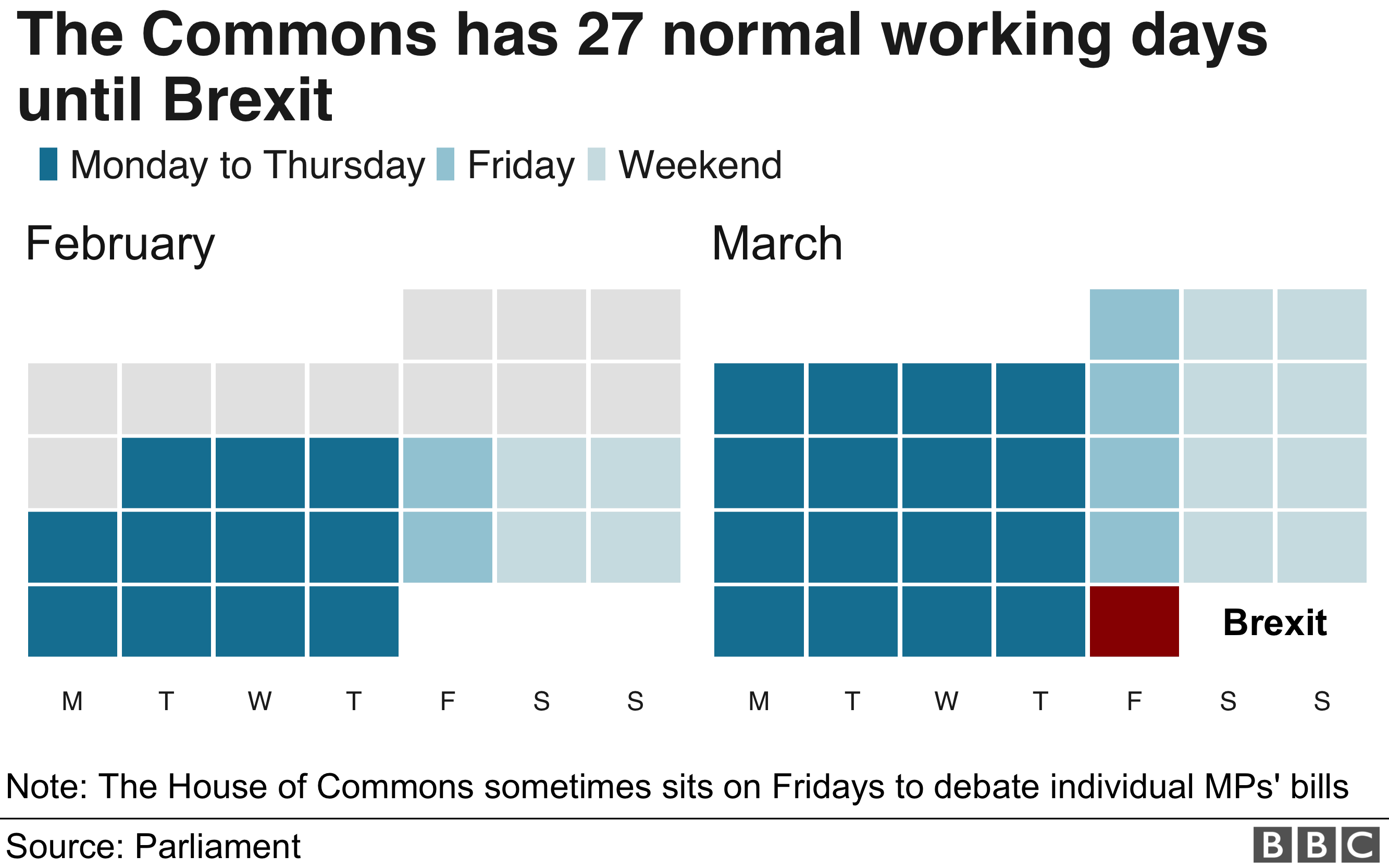 calendar of 27 Commons working days until Brexit