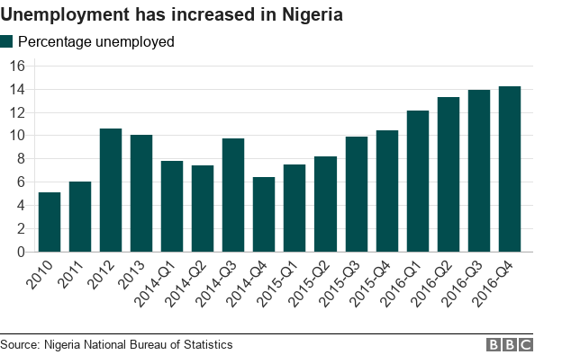 Chart showing how the unemployment rate has increased in Nigeria since 2010.