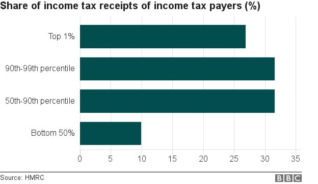 Share of income tax receipts of income tax payers